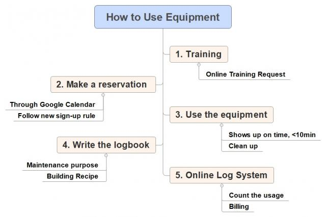 Tool Training, Reservation, and Usage
